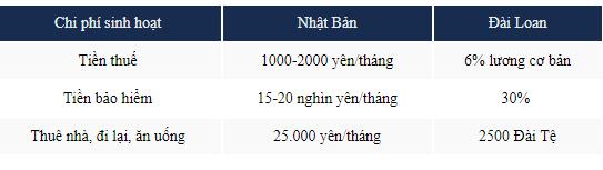 So sánh chi phí sinh hoạt ở Nhật Bản và Đài Loan