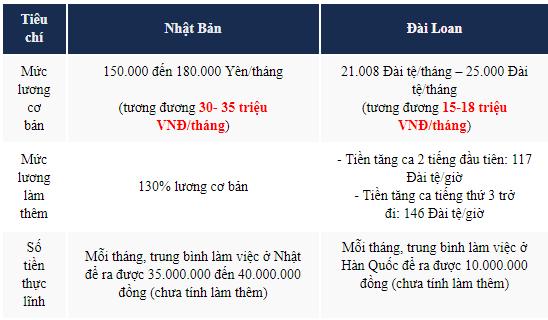 So sánh mức lương Điều dưỡng viên Nhật Bản và Đài Loan